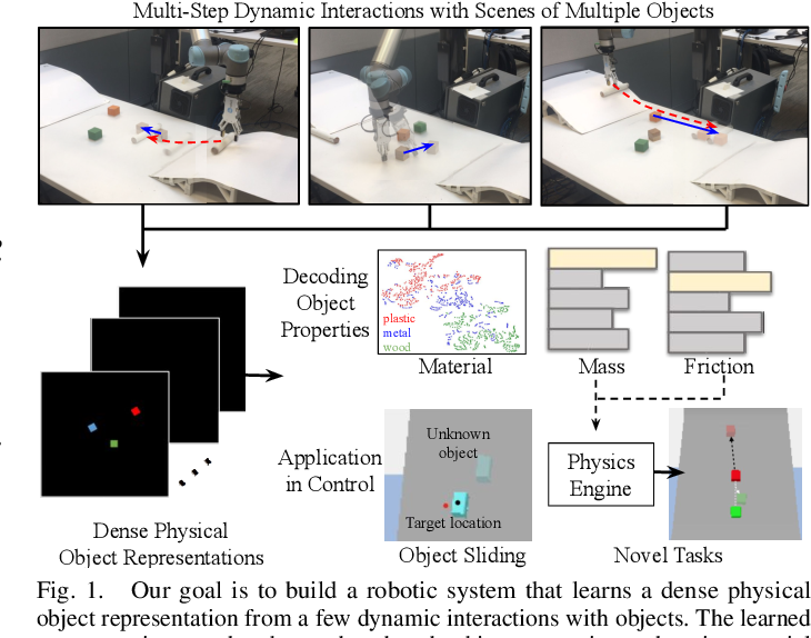 Figure 1 for DensePhysNet: Learning Dense Physical Object Representations via Multi-step Dynamic Interactions