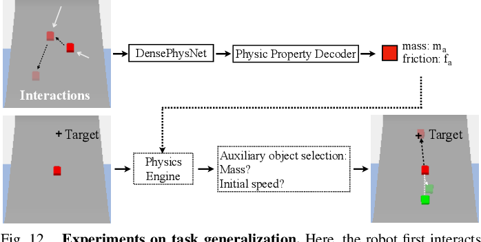 Figure 4 for DensePhysNet: Learning Dense Physical Object Representations via Multi-step Dynamic Interactions