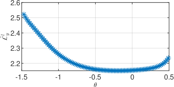Figure 1 for PAC-Bayesian theory for stochastic LTI systems
