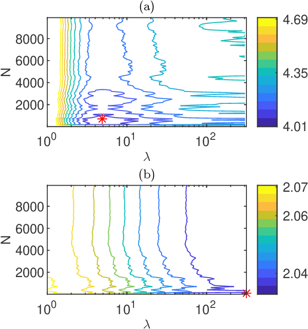Figure 3 for PAC-Bayesian theory for stochastic LTI systems