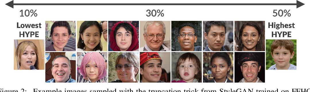 Figure 2 for HYPE: Human eYe Perceptual Evaluation of Generative Models