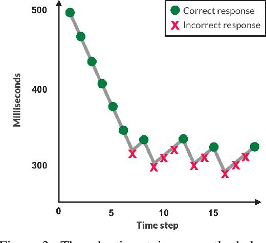 Figure 4 for HYPE: Human eYe Perceptual Evaluation of Generative Models