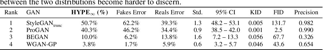 Figure 3 for HYPE: Human eYe Perceptual Evaluation of Generative Models