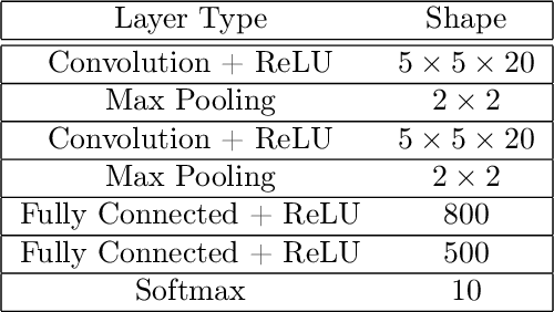 Figure 2 for Minimax Optimization with Smooth Algorithmic Adversaries