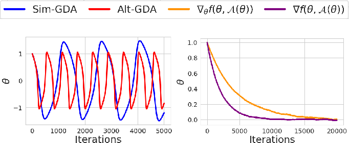 Figure 1 for Minimax Optimization with Smooth Algorithmic Adversaries