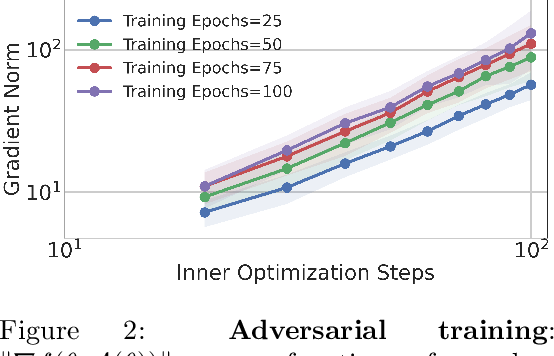 Figure 3 for Minimax Optimization with Smooth Algorithmic Adversaries