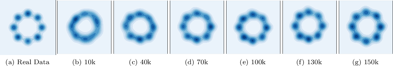 Figure 4 for Minimax Optimization with Smooth Algorithmic Adversaries