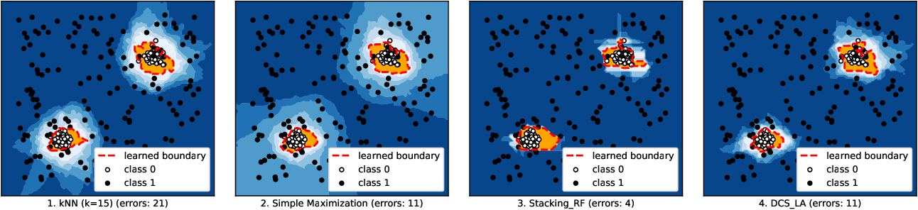 Figure 1 for Combining Machine Learning Models using combo Library