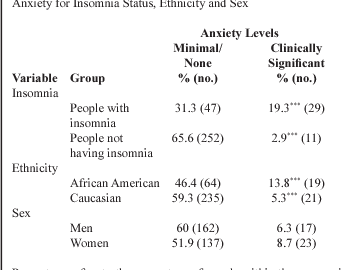 Epidemiology Of Insomnia Depression And Anxiety Semantic Scholar