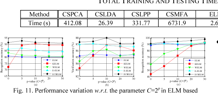 Figure 3 for Evolutionary Cost-sensitive Extreme Learning Machine