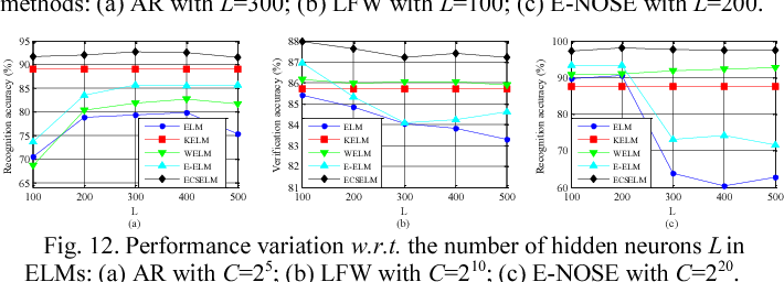 Figure 4 for Evolutionary Cost-sensitive Extreme Learning Machine