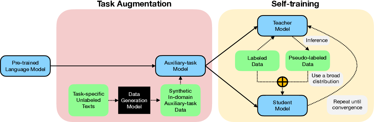 Figure 3 for STraTA: Self-Training with Task Augmentation for Better Few-shot Learning