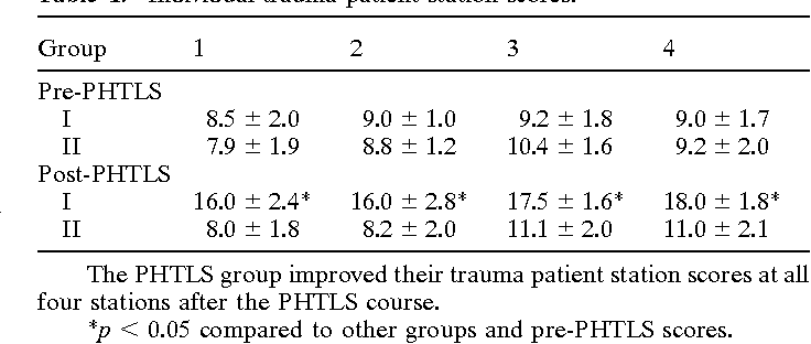 Table 1. Individual trauma patient station scores.