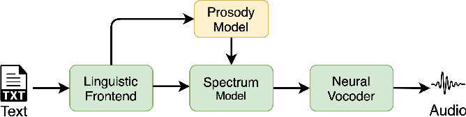 Figure 1 for Multi-rate attention architecture for fast streamable Text-to-speech spectrum modeling