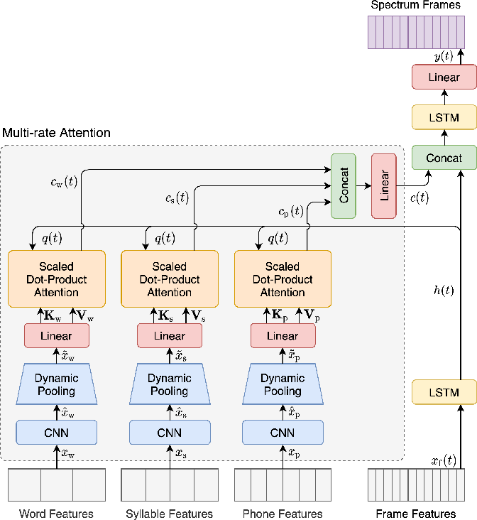 Figure 4 for Multi-rate attention architecture for fast streamable Text-to-speech spectrum modeling