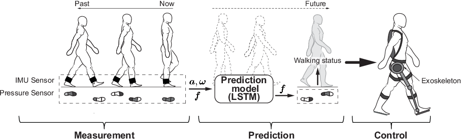 Figure 1 for Control of Walking Assist Exoskeleton with Time-delay Based on the Prediction of Plantar Force