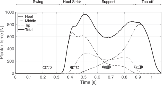 Figure 4 for Control of Walking Assist Exoskeleton with Time-delay Based on the Prediction of Plantar Force