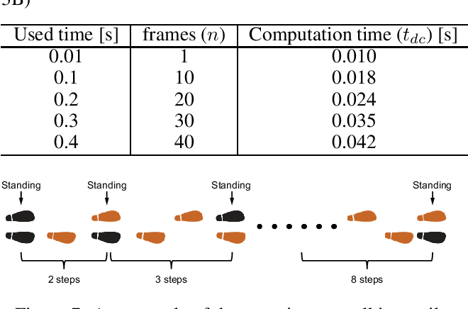 Figure 2 for Control of Walking Assist Exoskeleton with Time-delay Based on the Prediction of Plantar Force