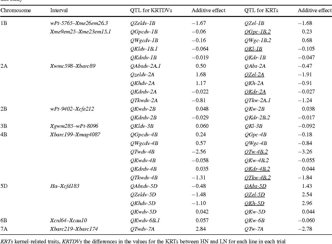 Table 5 Chromosomal regions simultaneously affecting a kernel-related trait and the difference in the corresponding value under HN and LN in this study