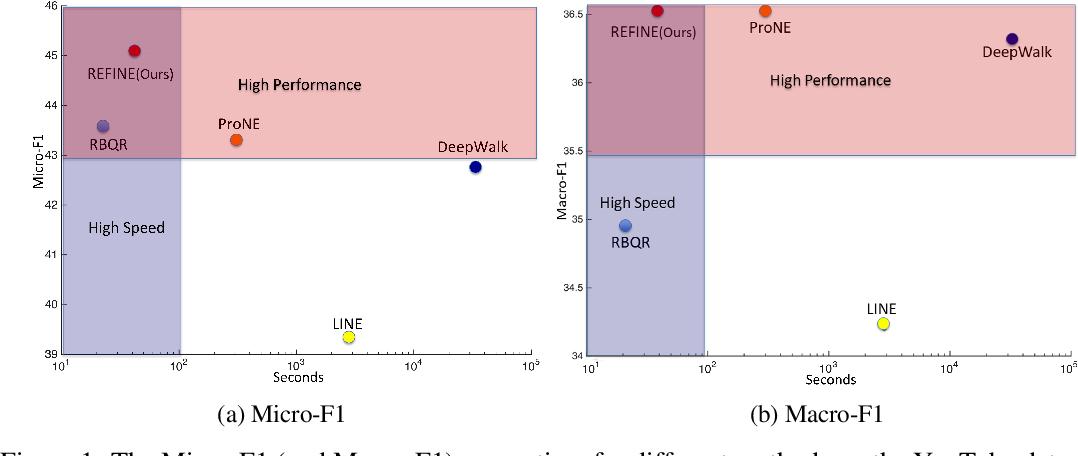 Figure 1 for REFINE: Random RangE FInder for Network Embedding