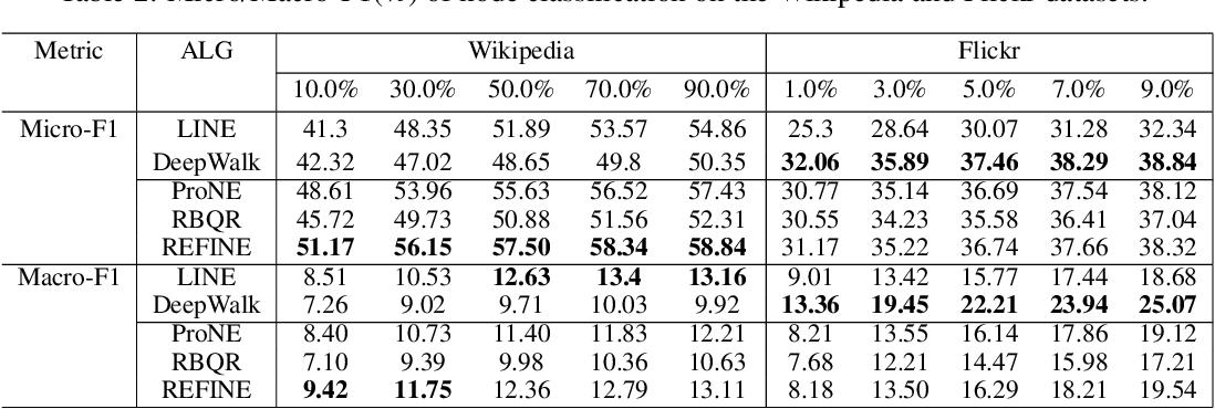 Figure 3 for REFINE: Random RangE FInder for Network Embedding
