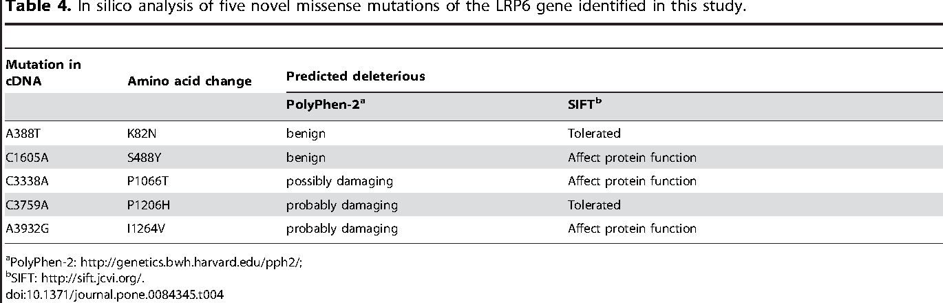 Table 4. In silico analysis of five novel missense mutations of the LRP6 gene identified in this study.