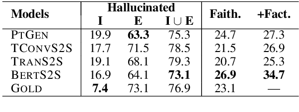Figure 3 for On Faithfulness and Factuality in Abstractive Summarization