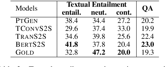 Figure 4 for On Faithfulness and Factuality in Abstractive Summarization