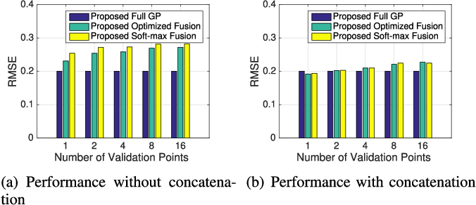 Figure 2 for Wireless Traffic Prediction with Scalable Gaussian Process: Framework, Algorithms, and Verification