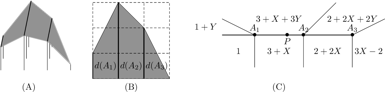 Figure 1 2 from Tropical geometry for Nagata's conjecture and