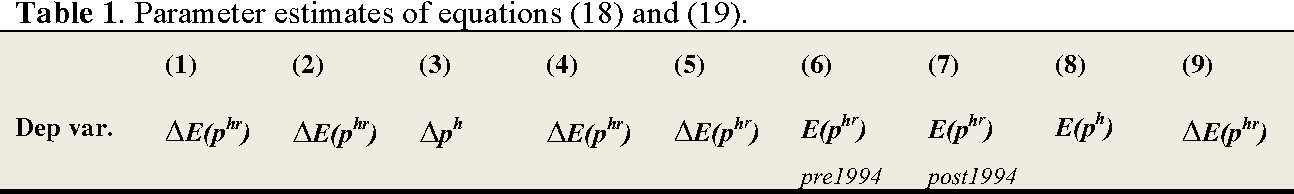 Table 1. Parameter estimates of equations (18) and (19).