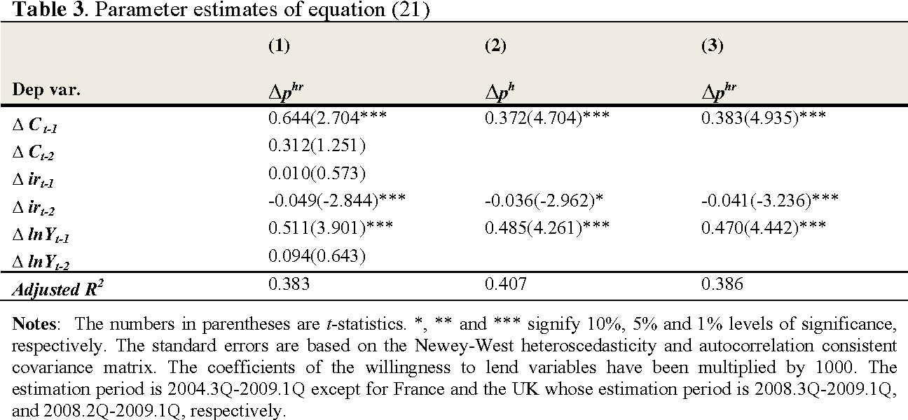 Table 3. Parameter estimates of equation (21)