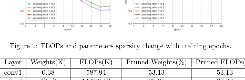 Figure 4 for SCSP: Spectral Clustering Filter Pruning with Soft Self-adaption Manners