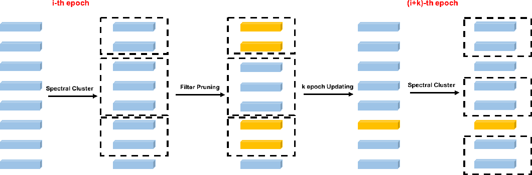 Figure 1 for SCSP: Spectral Clustering Filter Pruning with Soft Self-adaption Manners