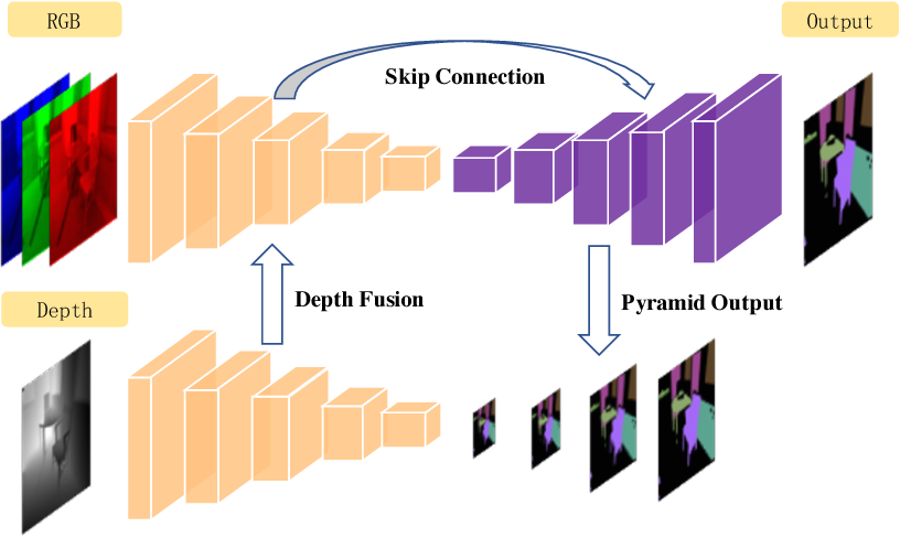 Figure 1 from RedNet: Residual Encoder-Decoder Network for