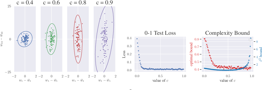 Figure 1 for Implicit Regularization in Deep Learning: A View from Function Space