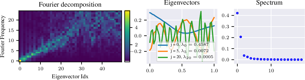 Figure 3 for Implicit Regularization in Deep Learning: A View from Function Space