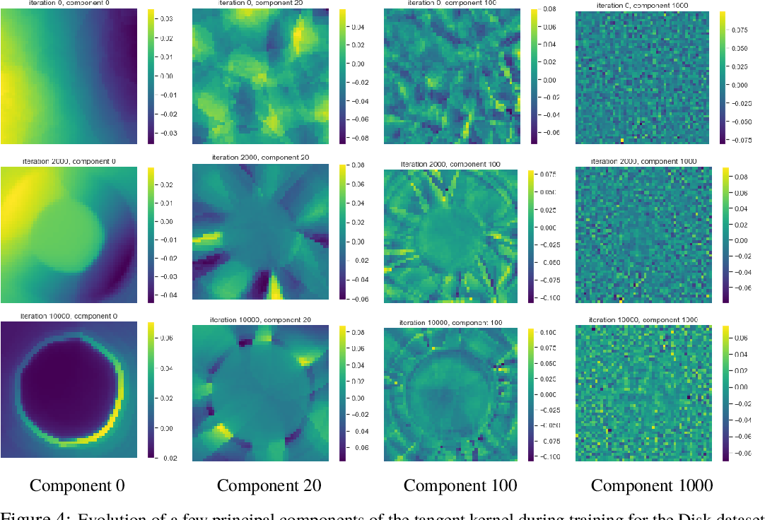 Figure 4 for Implicit Regularization in Deep Learning: A View from Function Space