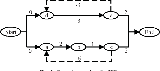 Fig. 2. Project example with GPRs
