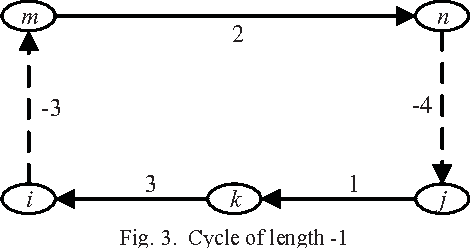 Fig. 3. Cycle of length -1