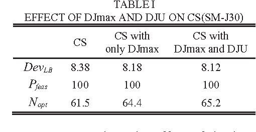 TABLE II compares ICS with the truncated branch and