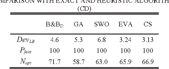 TABLE III COMPARISON WITH EXACT AND HEURISTIC ALGORITHMS (CD)