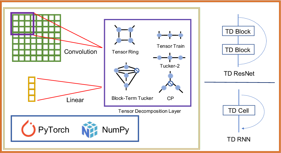 Figure 1 for TedNet: A Pytorch Toolkit for Tensor Decomposition Networks