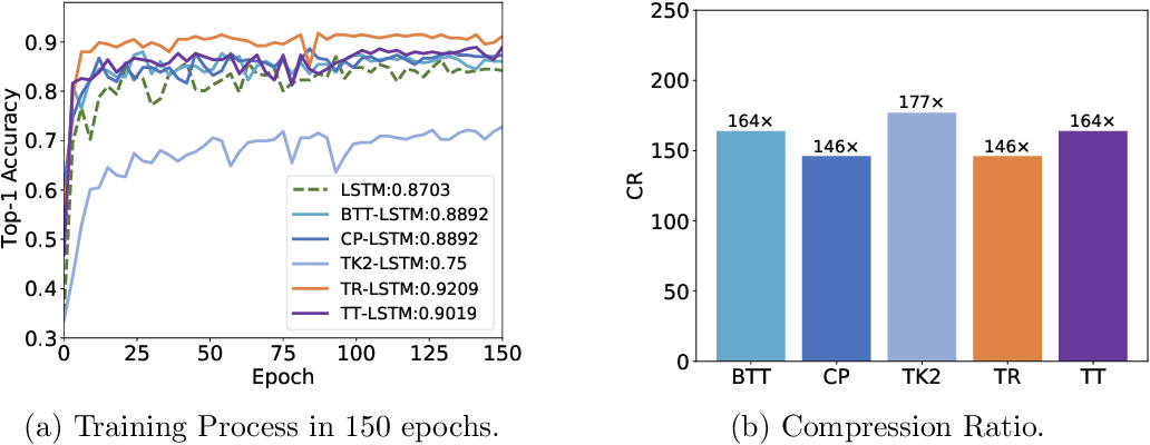 Figure 3 for TedNet: A Pytorch Toolkit for Tensor Decomposition Networks