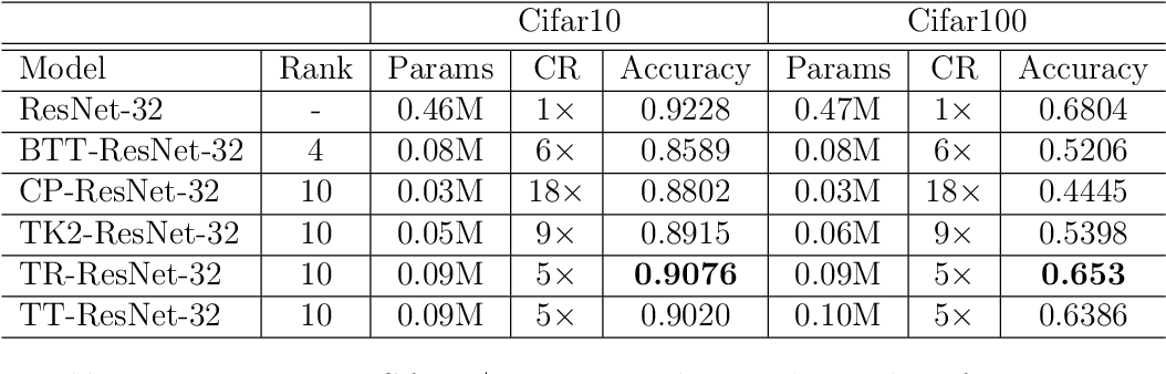 Figure 4 for TedNet: A Pytorch Toolkit for Tensor Decomposition Networks
