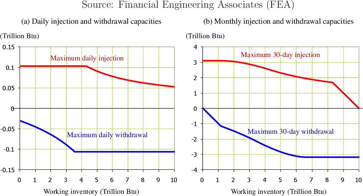 PDF] Essays on Energy Assets Management: Operations