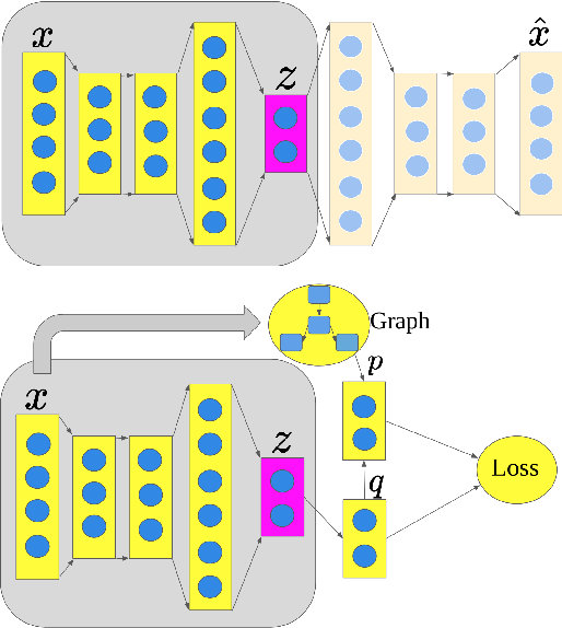 Figure 1 for Deep Clustering with Measure Propagation