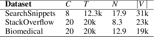 Figure 2 for Deep Clustering with Measure Propagation