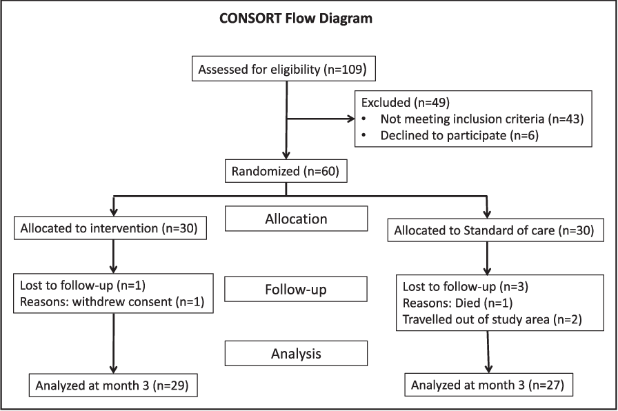 Figure 1 from PINGS (Phone-Based Intervention Under Nurse