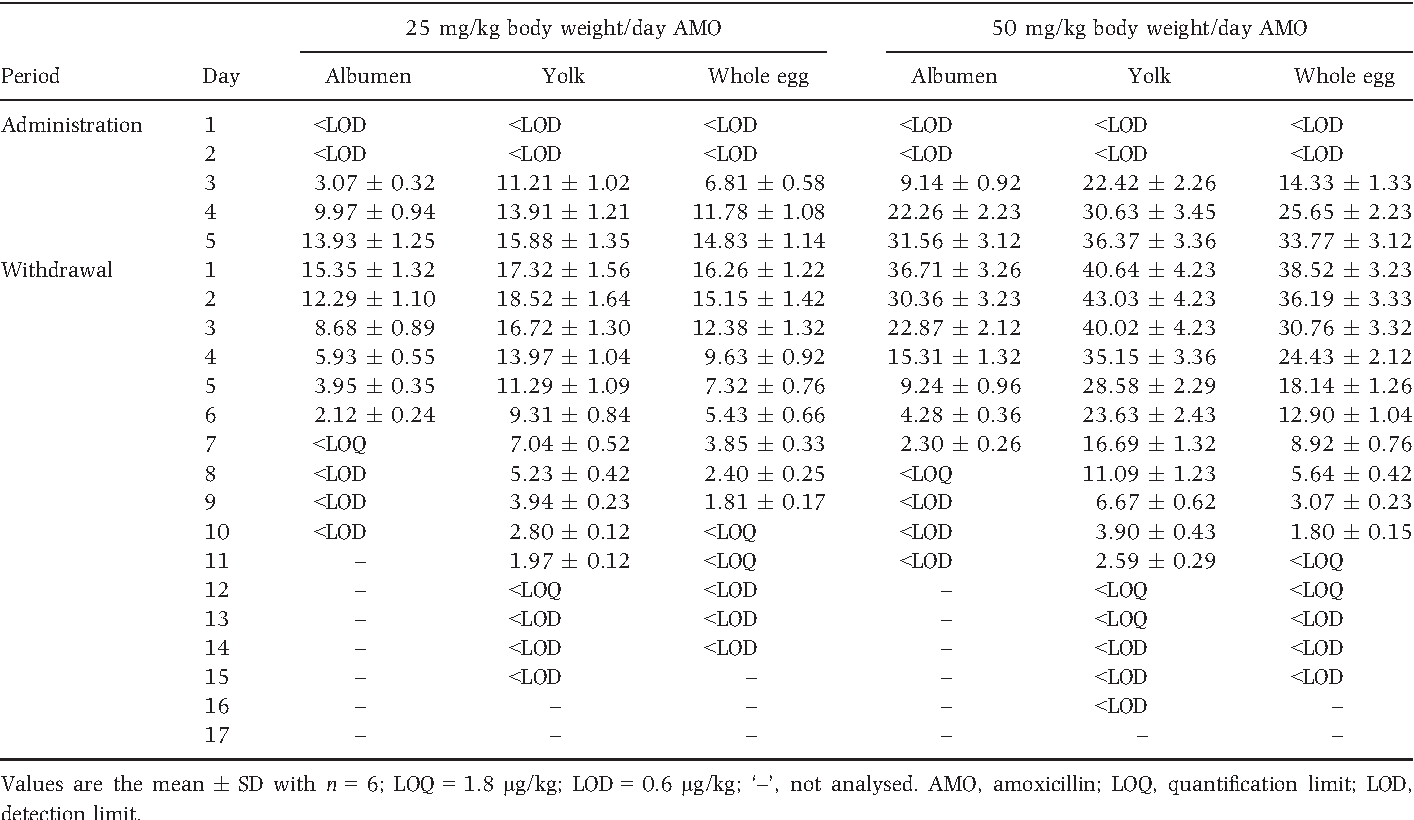 Table 3 from Residue depletion of amoxicillin and its major